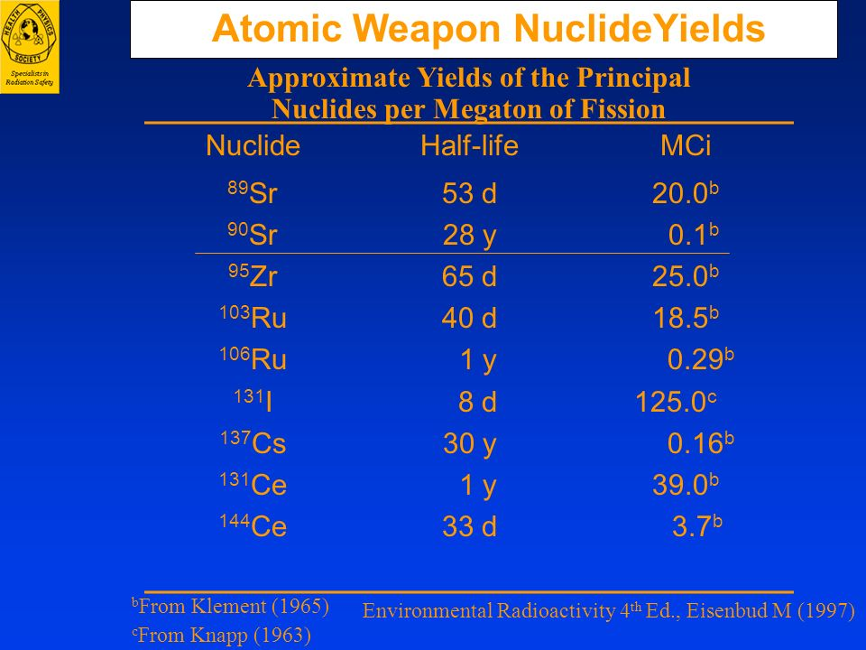 Atomic Weapon NuclideYields