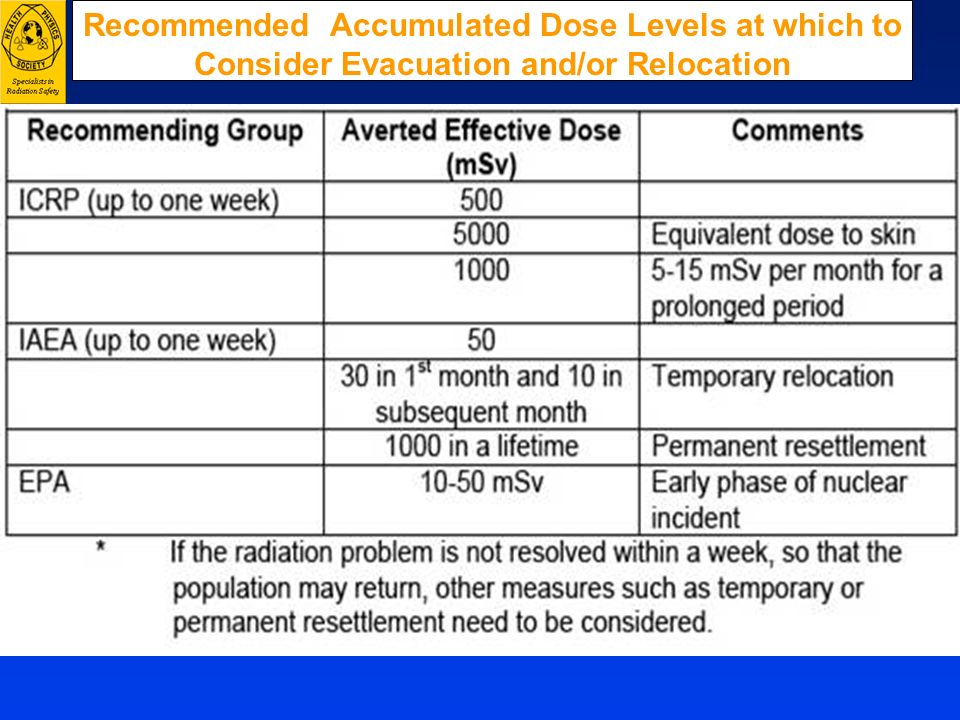 Recommended Accumulated Dose Levels at which to Consider Evacuation and/or Relocation