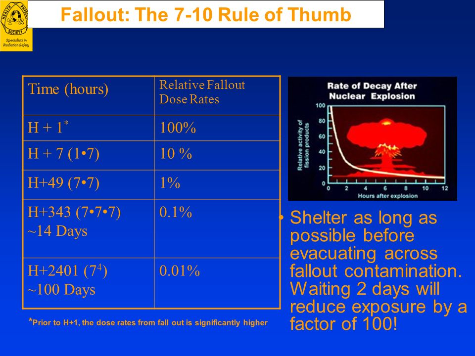 Fallout: The 7-10 Rule of Thumb