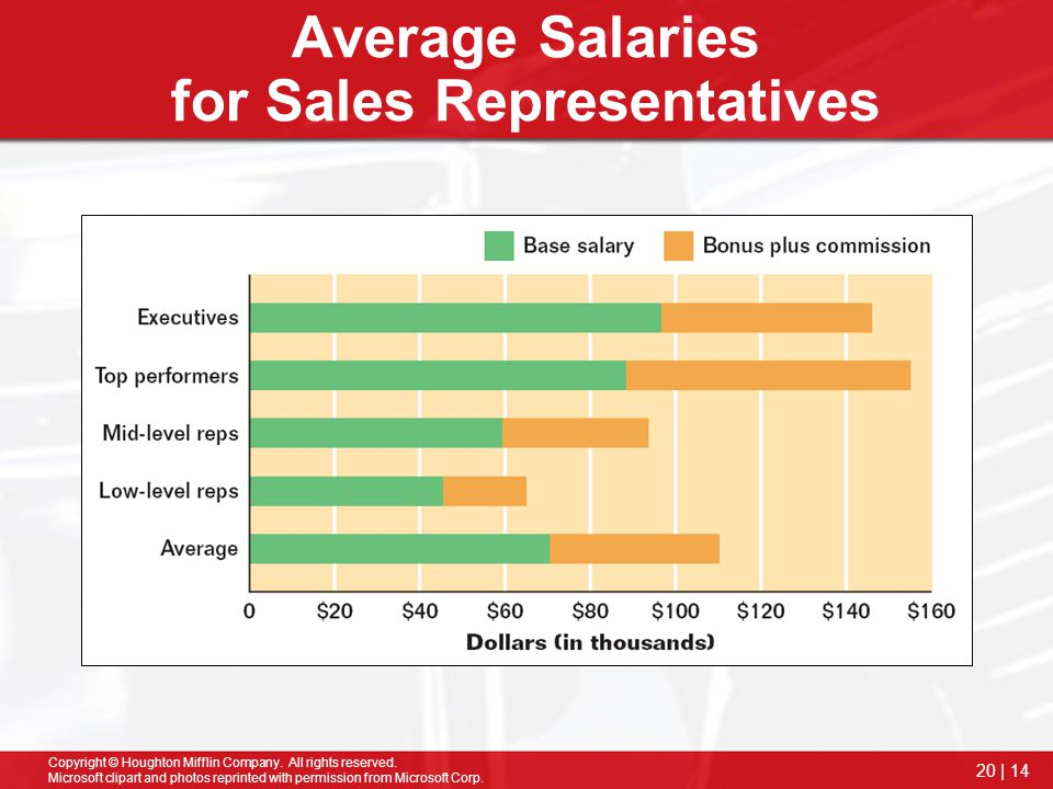 Average Salaries for Sales Representatives