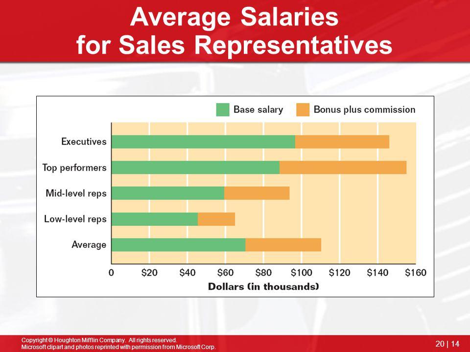 Average Salaries for Sales Representatives