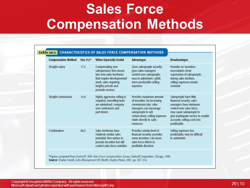 Sales Force Compensation Methods