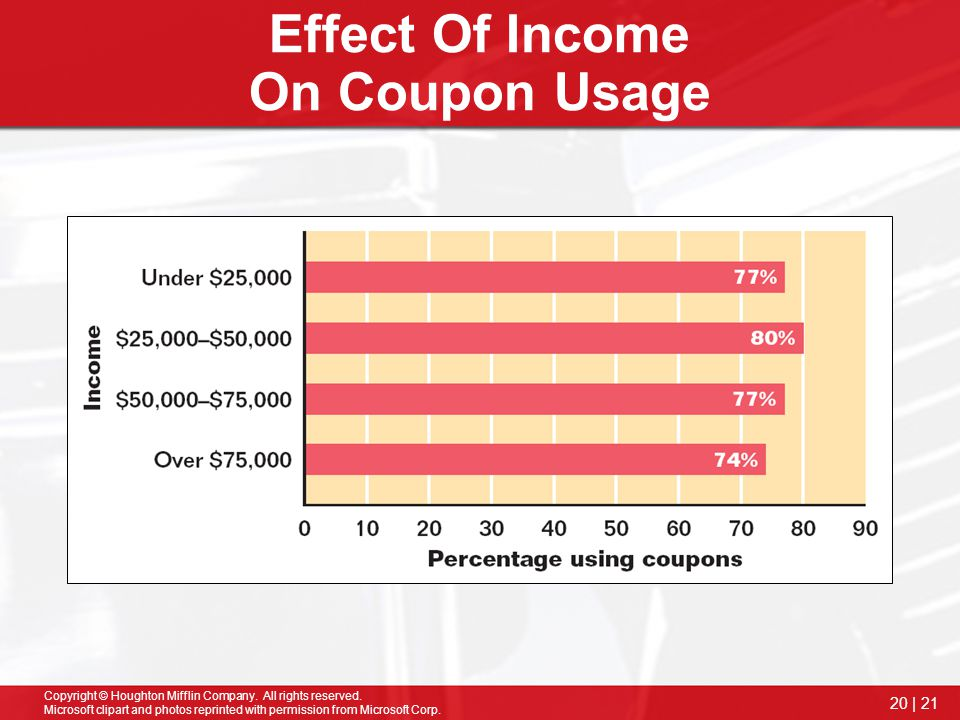 Effect Of Income On Coupon Usage