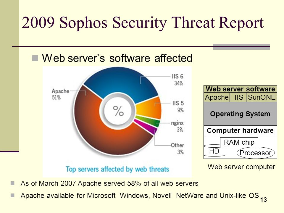 2009 Sophos Security Threat Report