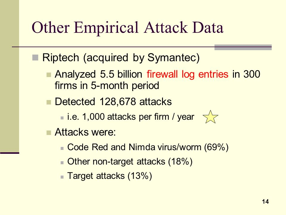Other Empirical Attack Data