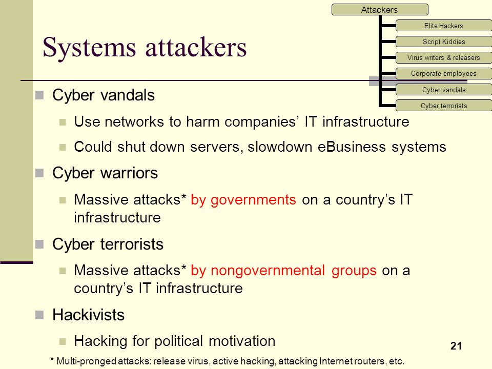 Systems attackers Cyber vandals Cyber warriors Cyber terrorists