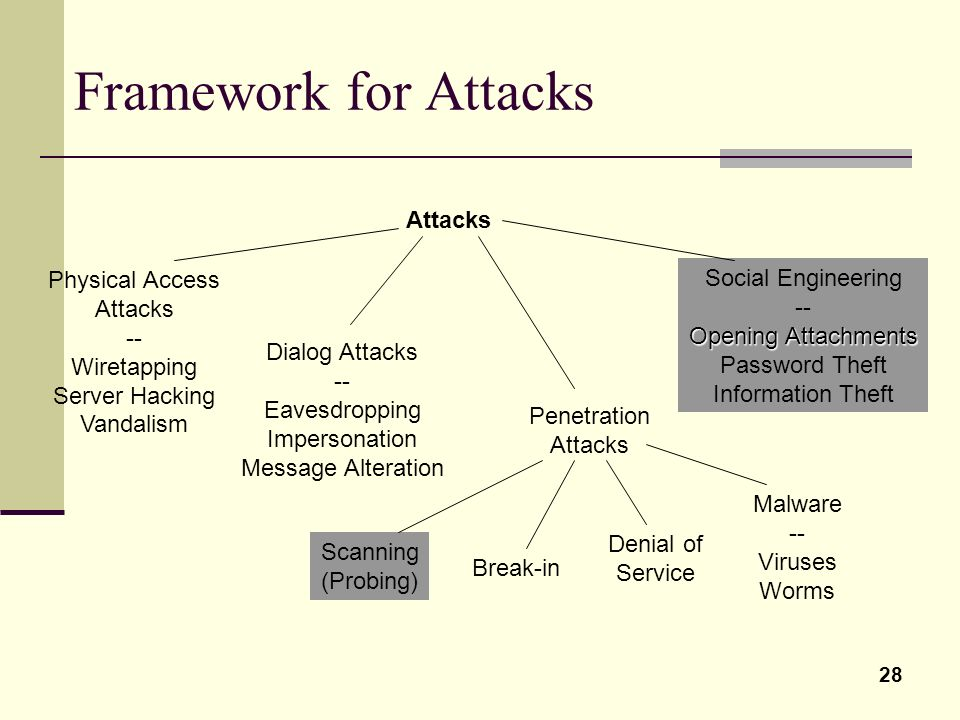 Framework for Attacks Attacks Physical Access Attacks -- Wiretapping
