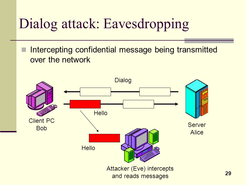 Dialog attack: Eavesdropping