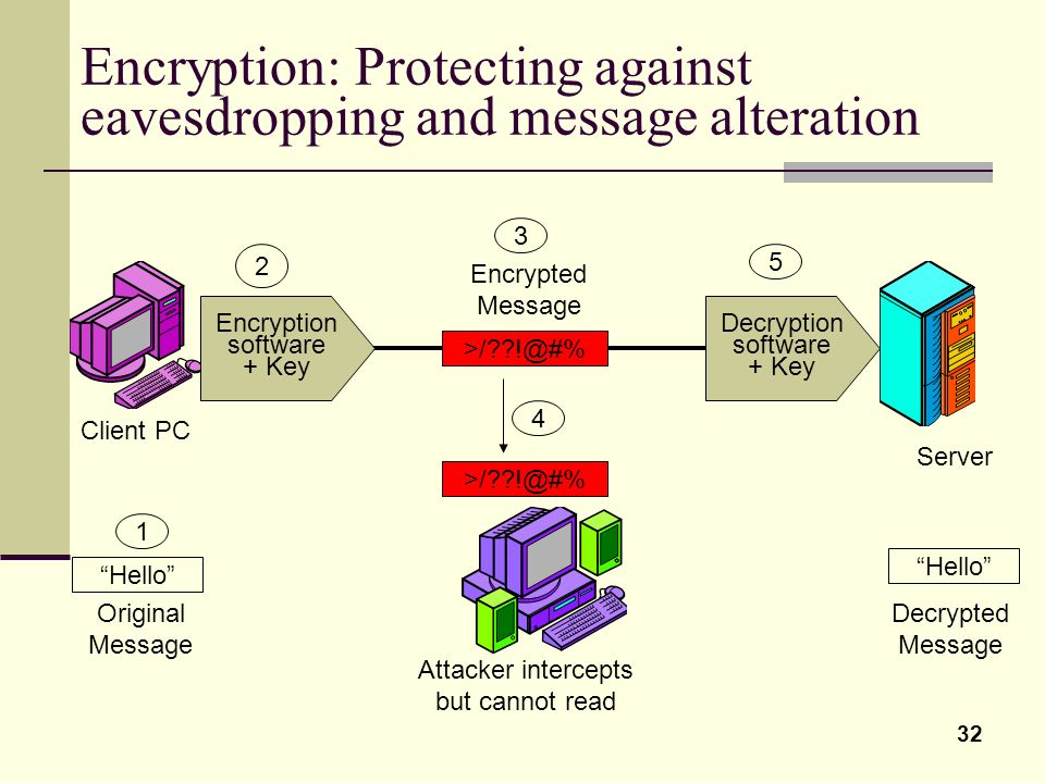 Encryption: Protecting against eavesdropping and message alteration