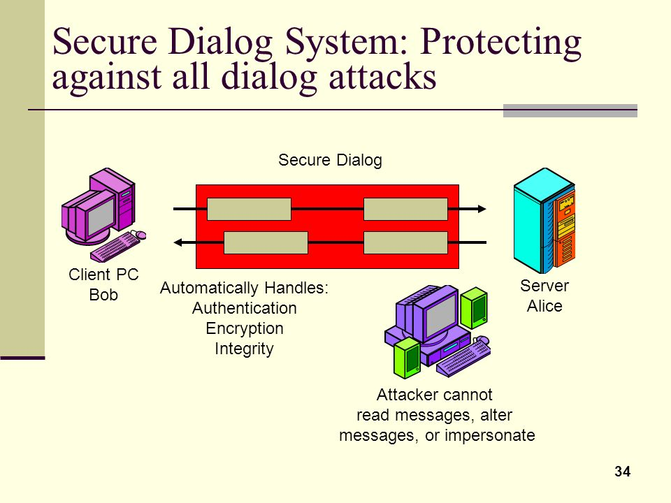 Secure Dialog System: Protecting against all dialog attacks