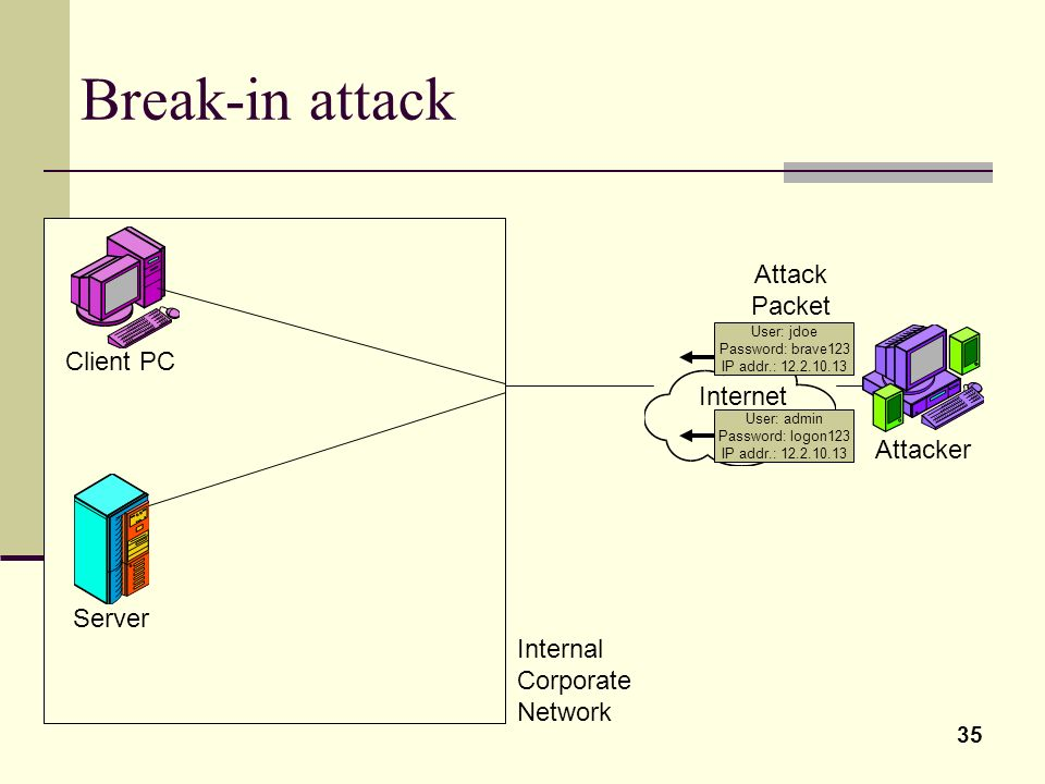 Break-in attack Attack Packet Client PC Internet Attacker Server