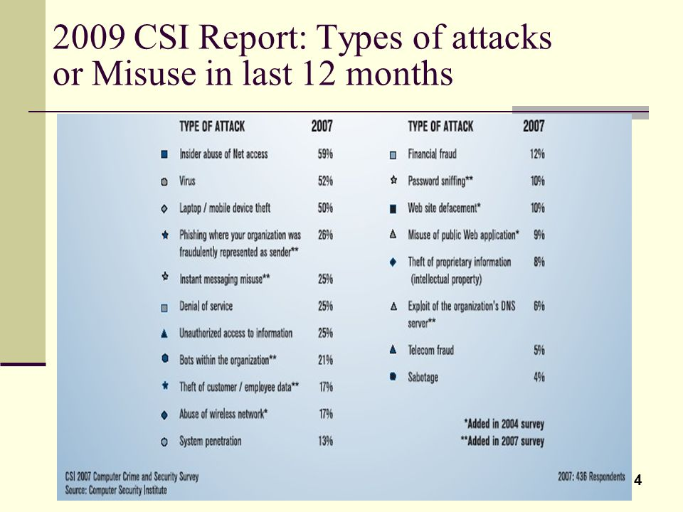 2009 CSI Report: Types of attacks or Misuse in last 12 months