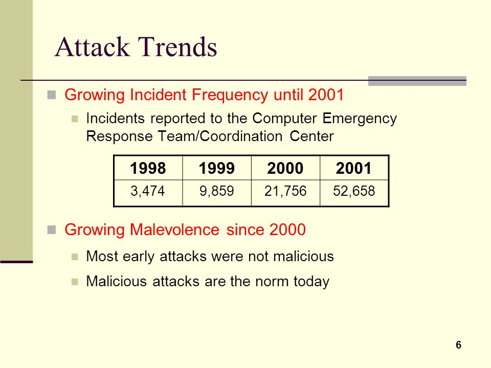 Attack Trends Growing Incident Frequency until 2001 1998 1999 2000