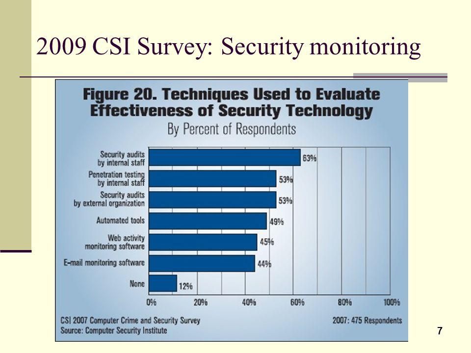 2009 CSI Survey: Security monitoring