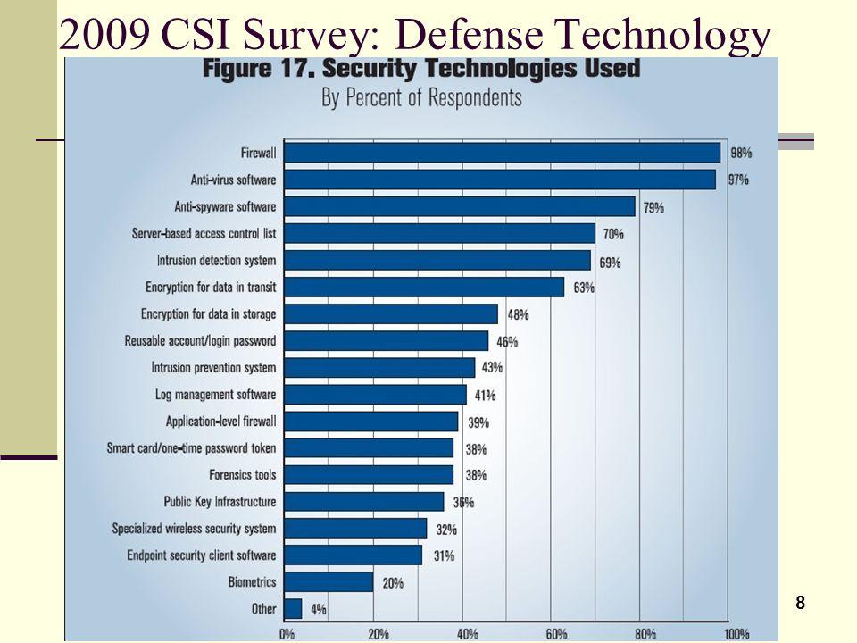 2009 CSI Survey: Defense Technology
