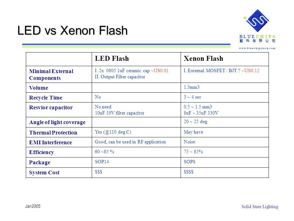 LED vs Xenon Flash LED Flash Xenon Flash Minimal External Components