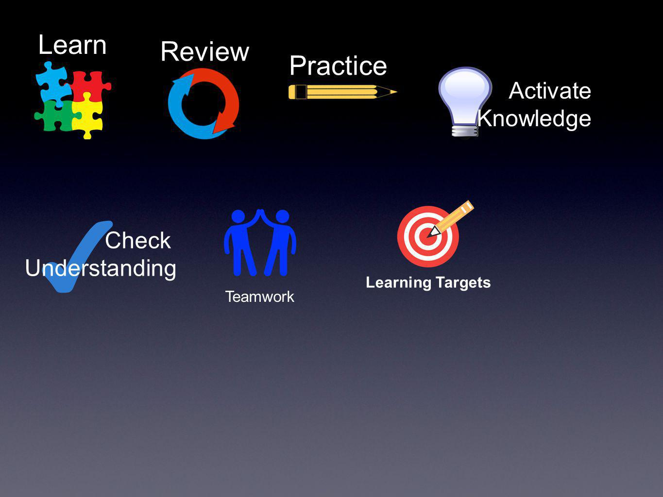 ✔ Learn Review Practice Activate Knowledge Check Understanding