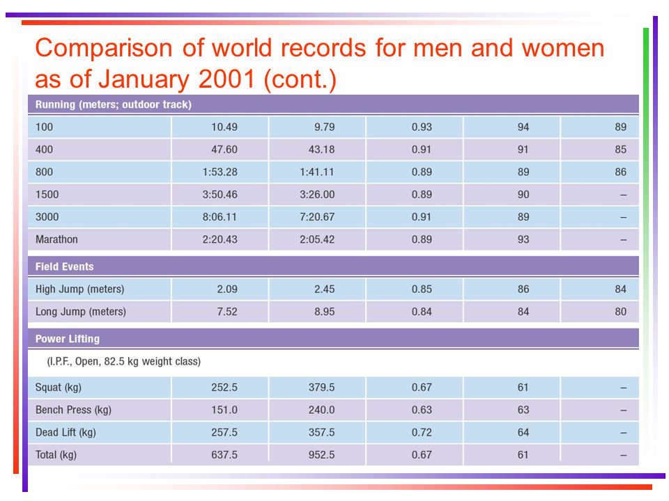Comparison of world records for men and women as of January 2001 (cont