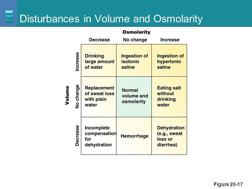 Disturbances in Volume and Osmolarity