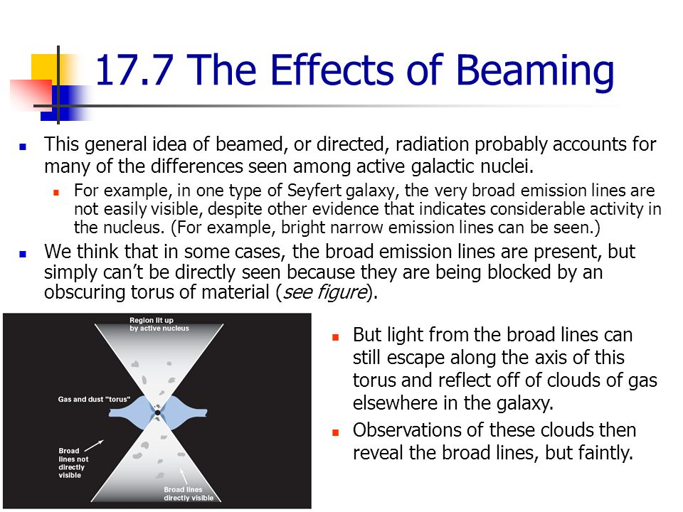 17.7 The Effects of Beaming