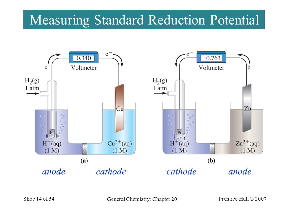 Measuring Standard Reduction Potential