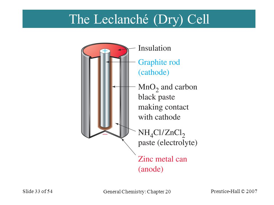 The Leclanché (Dry) Cell