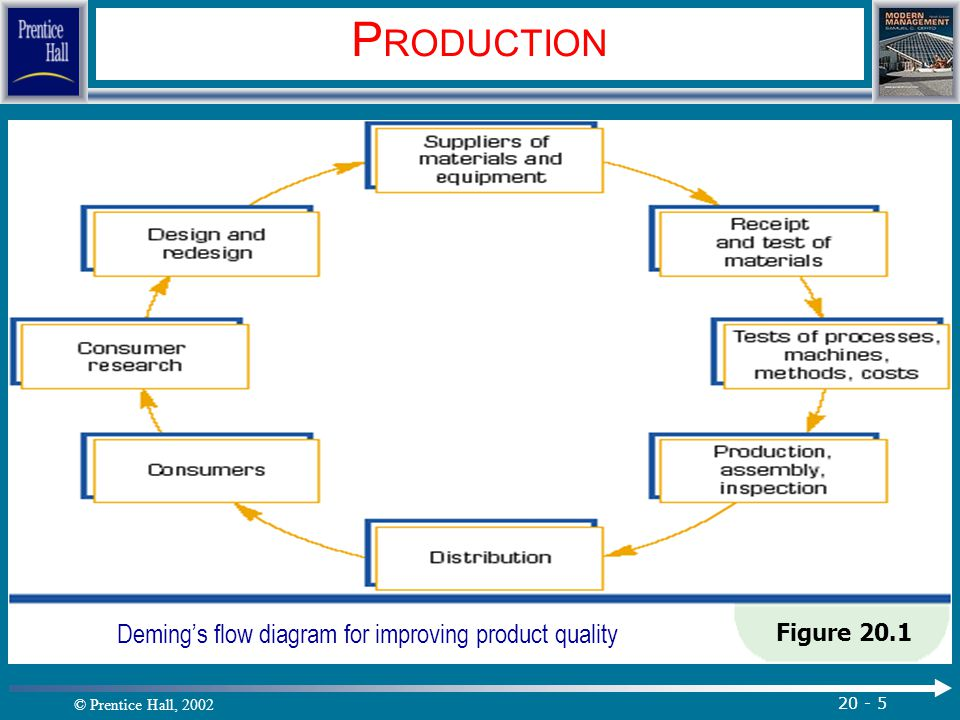 Deming's flow diagram for improving product quality