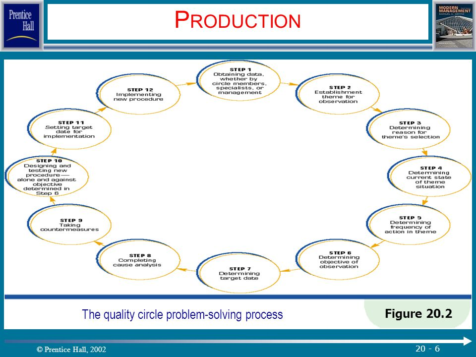 The quality circle problem-solving process