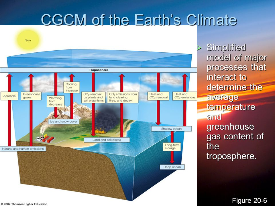 CGCM of the Earth's Climate