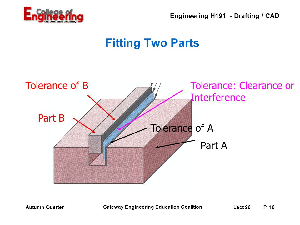 Fitting Two Parts Part A Tolerance of A Part B Tolerance of B