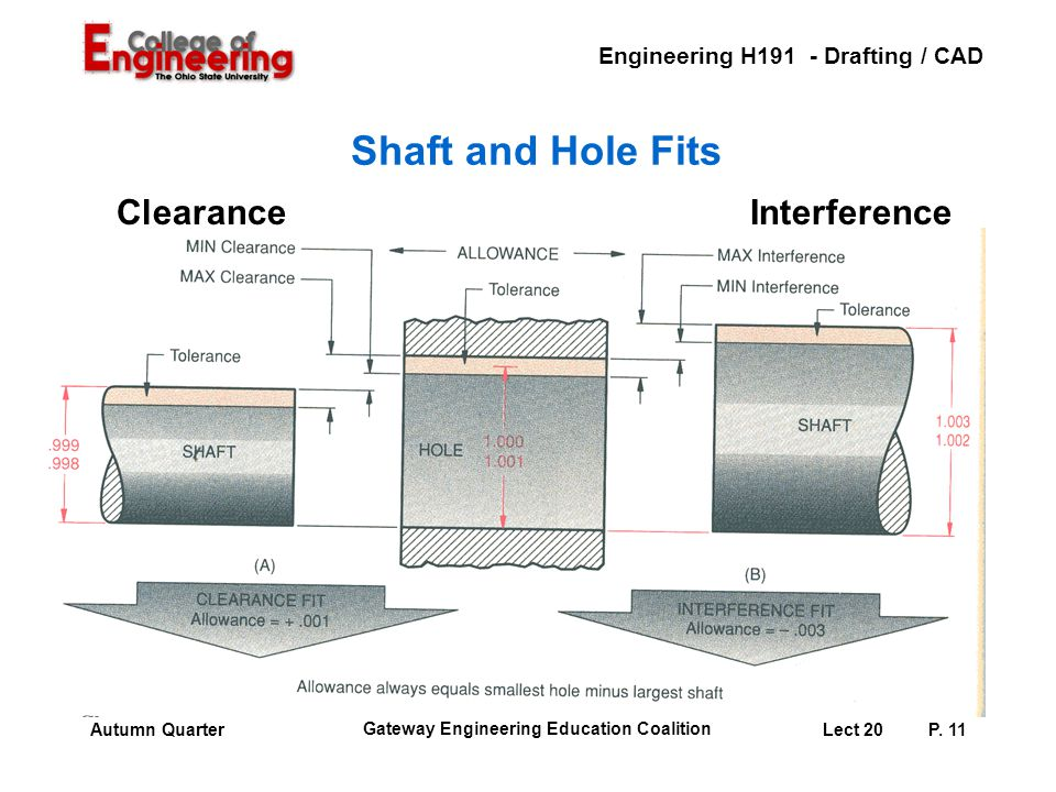 Shaft and Hole Fits Clearance Interference Instructor: