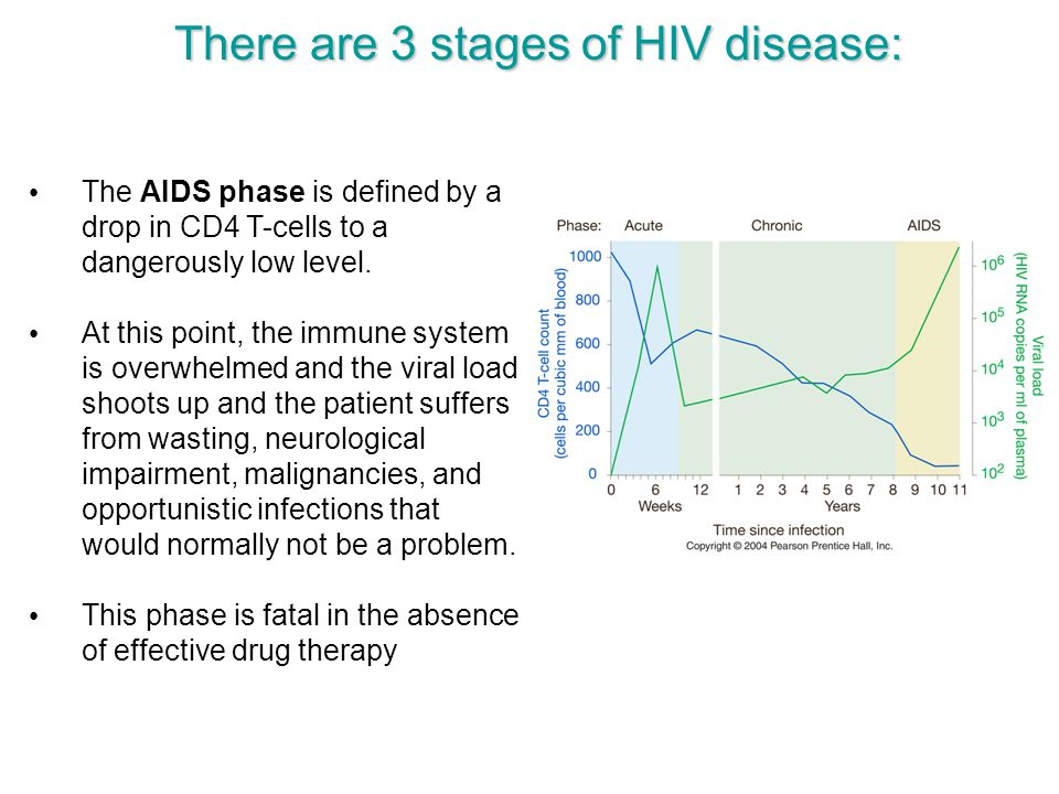There are 3 stages of HIV disease: