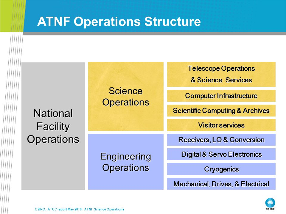 ATNF Operations Structure