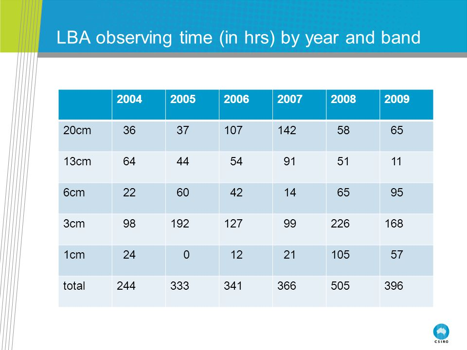 LBA observing time (in hrs) by year and band