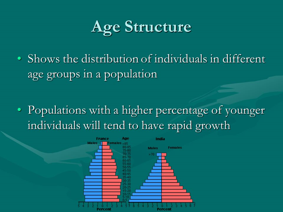 Age Structure Shows the distribution of individuals in different age groups in a population.