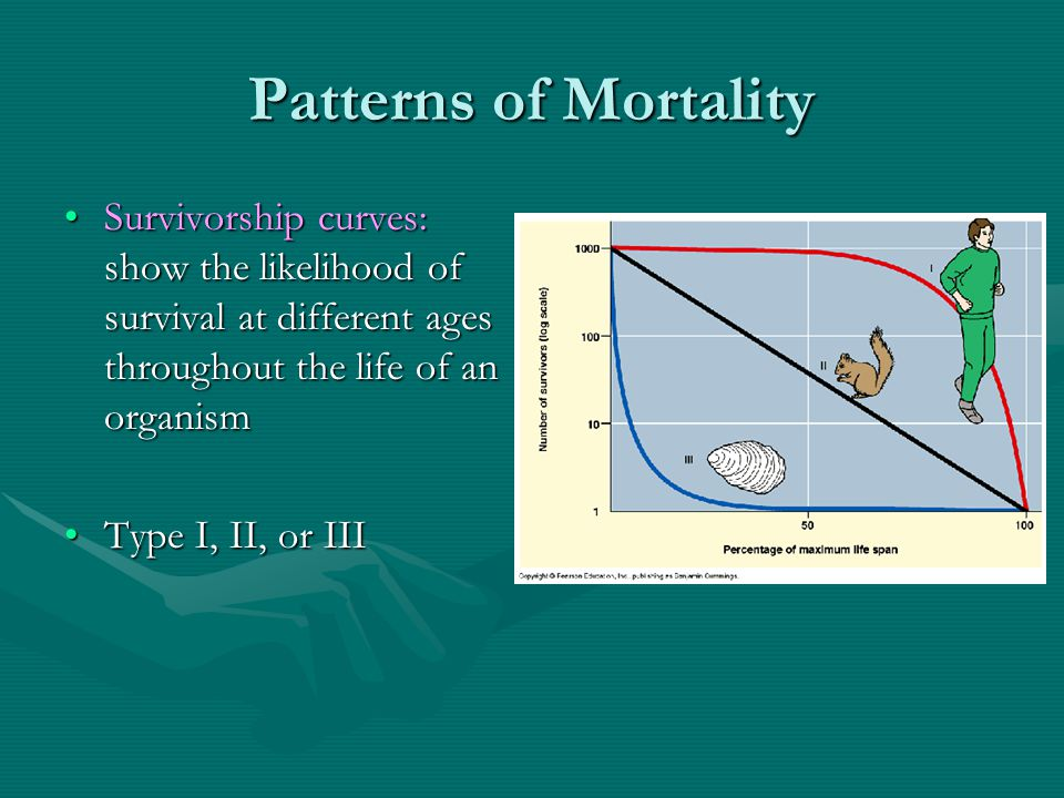 Patterns of Mortality Survivorship curves: show the likelihood of survival at different ages throughout the life of an organism.