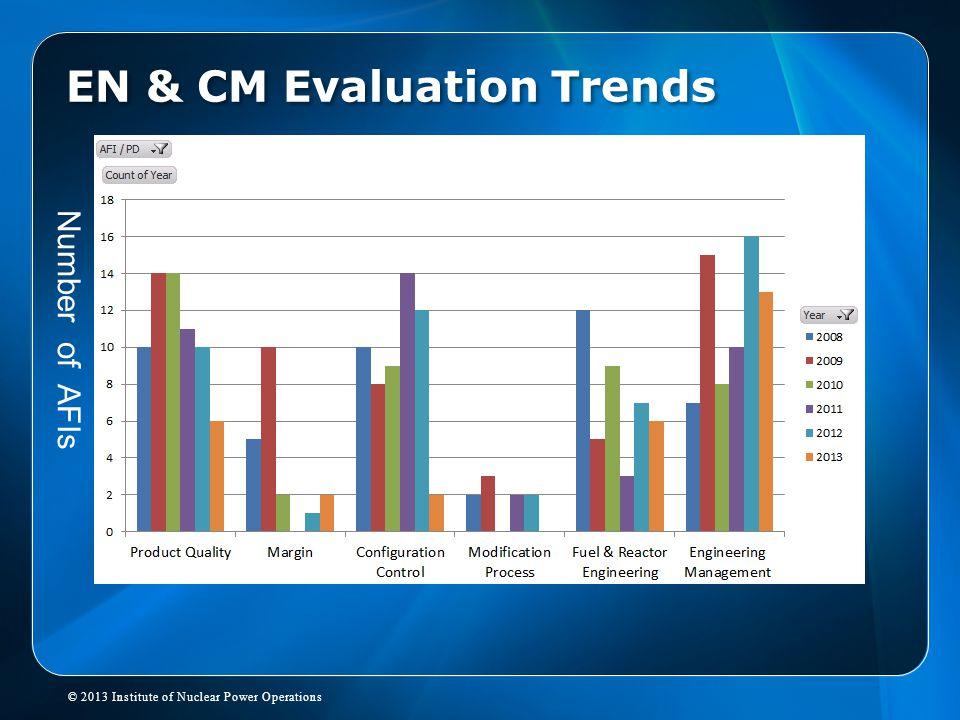 EN & CM Evaluation Trends