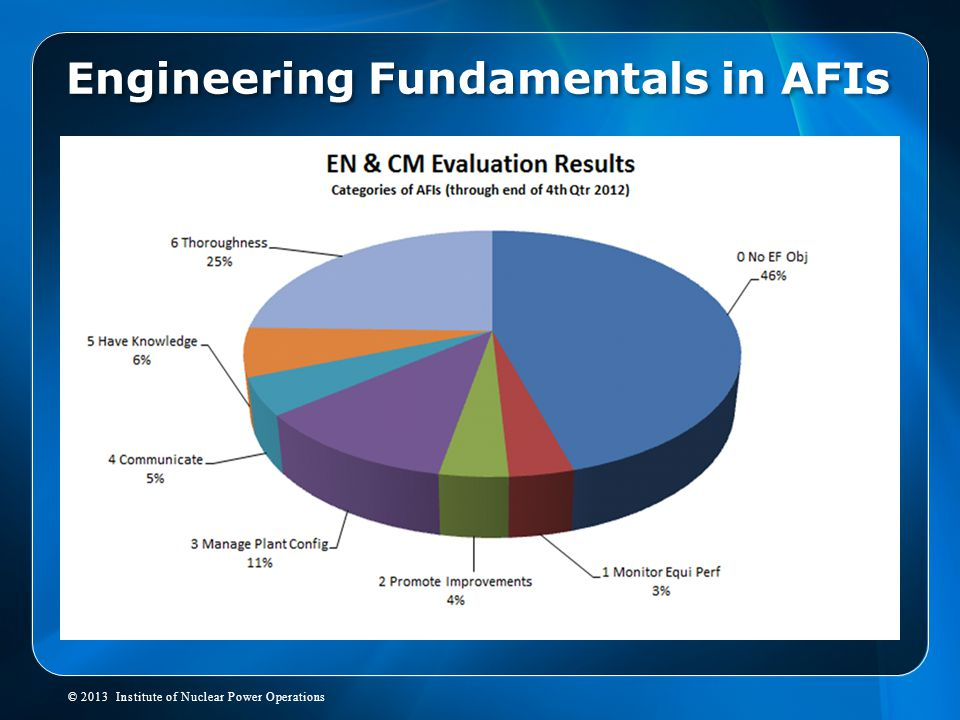 Engineering Fundamentals in AFIs