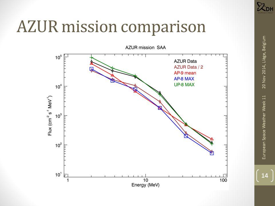 AZUR mission comparison