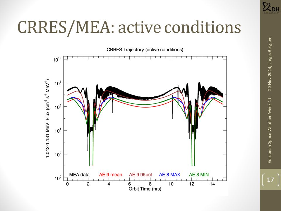 CRRES/MEA: active conditions