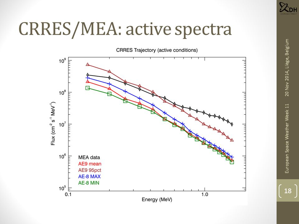 CRRES/MEA: active spectra