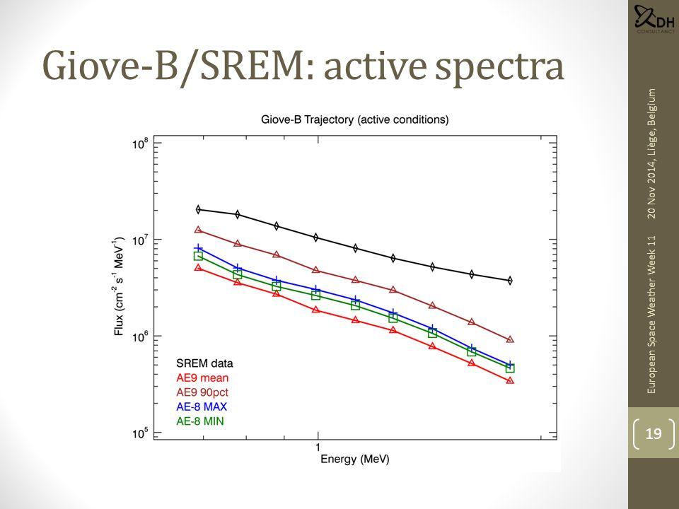 Giove-B/SREM: active spectra