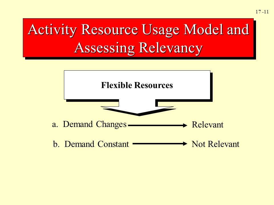Activity Resource Usage Model and Assessing Relevancy