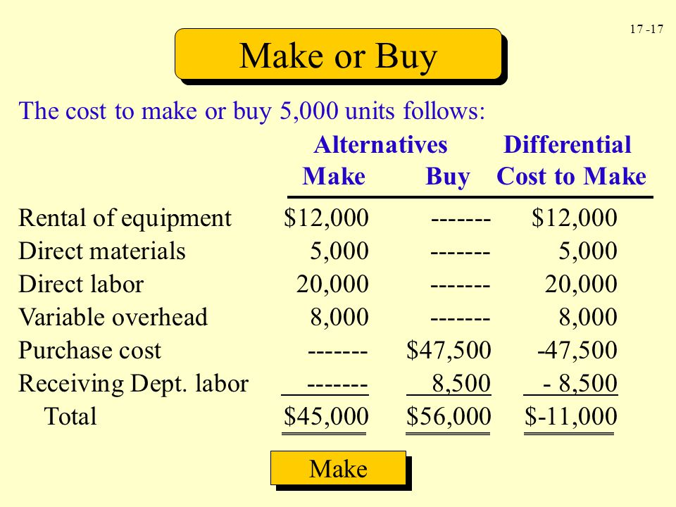 Make or Buy The cost to make or buy 5,000 units follows: