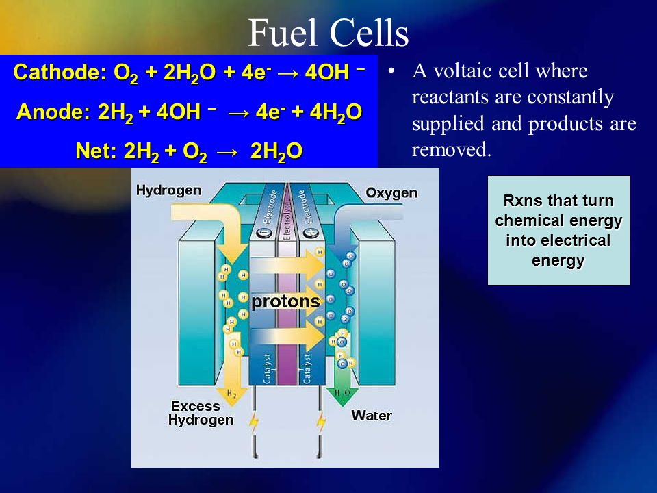 Rxns that turn chemical energy into electrical energy