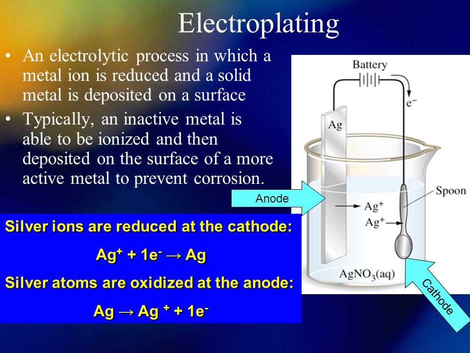 Electroplating An electrolytic process in which a metal ion is reduced and a solid metal is deposited on a surface.