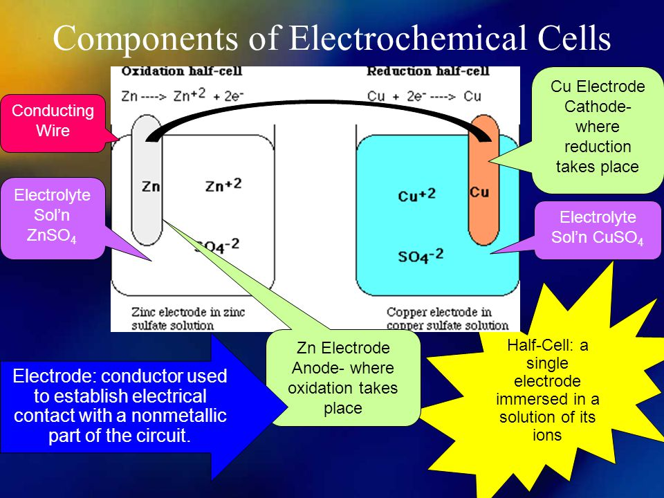 Components of Electrochemical Cells