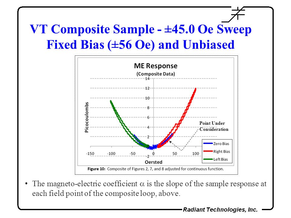VT Composite Sample - ±45.0 Oe Sweep Fixed Bias (±56 Oe) and Unbiased