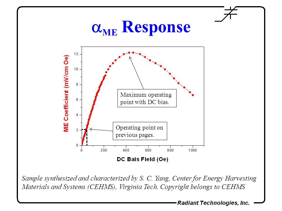 aME Response Operating point on previous pages. Maximum operating point with DC bias.