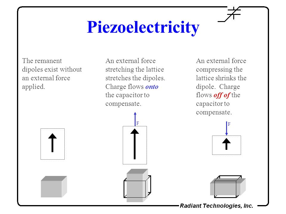 Piezoelectricity The remanent dipoles exist without an external force applied.